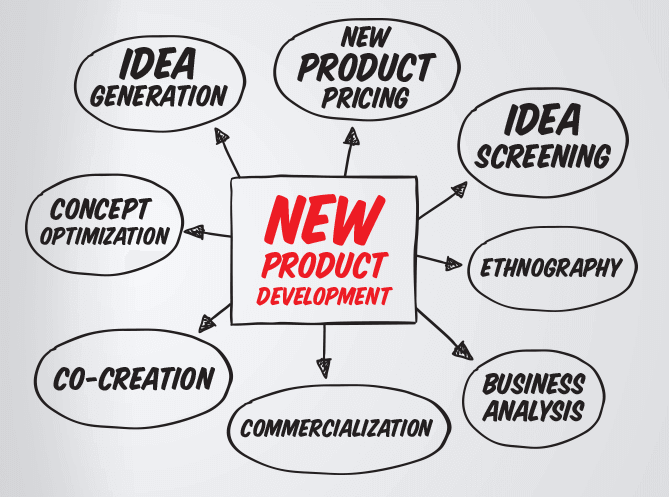 New product development decision point for New product design